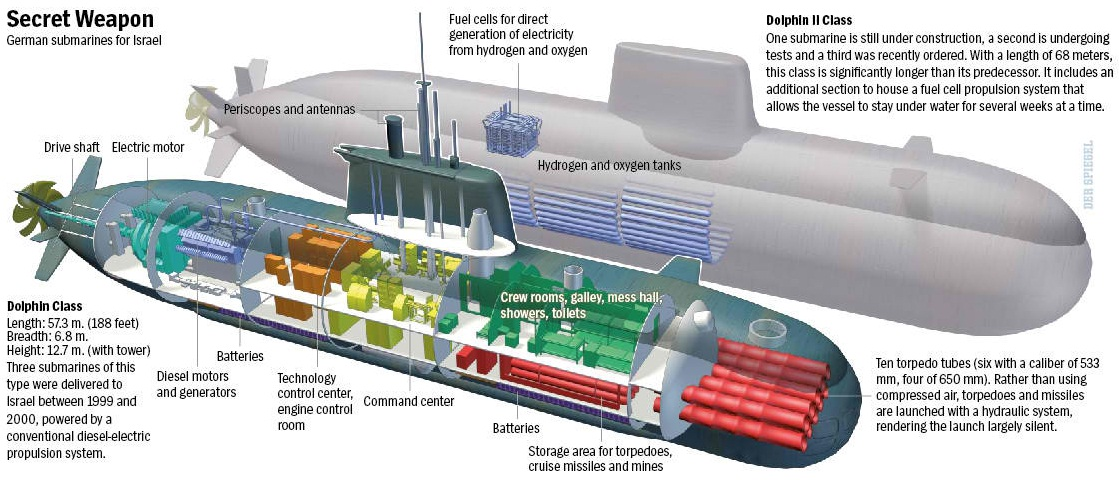 Israel: A Future Sub Builder?